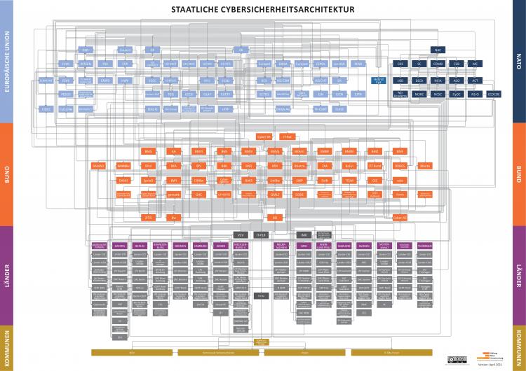 Visualisierung Staatliche Sicherheitsarchitektur April 2021