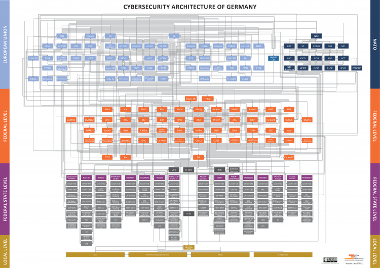 visualization germanys cybersecurity architecture april 2021