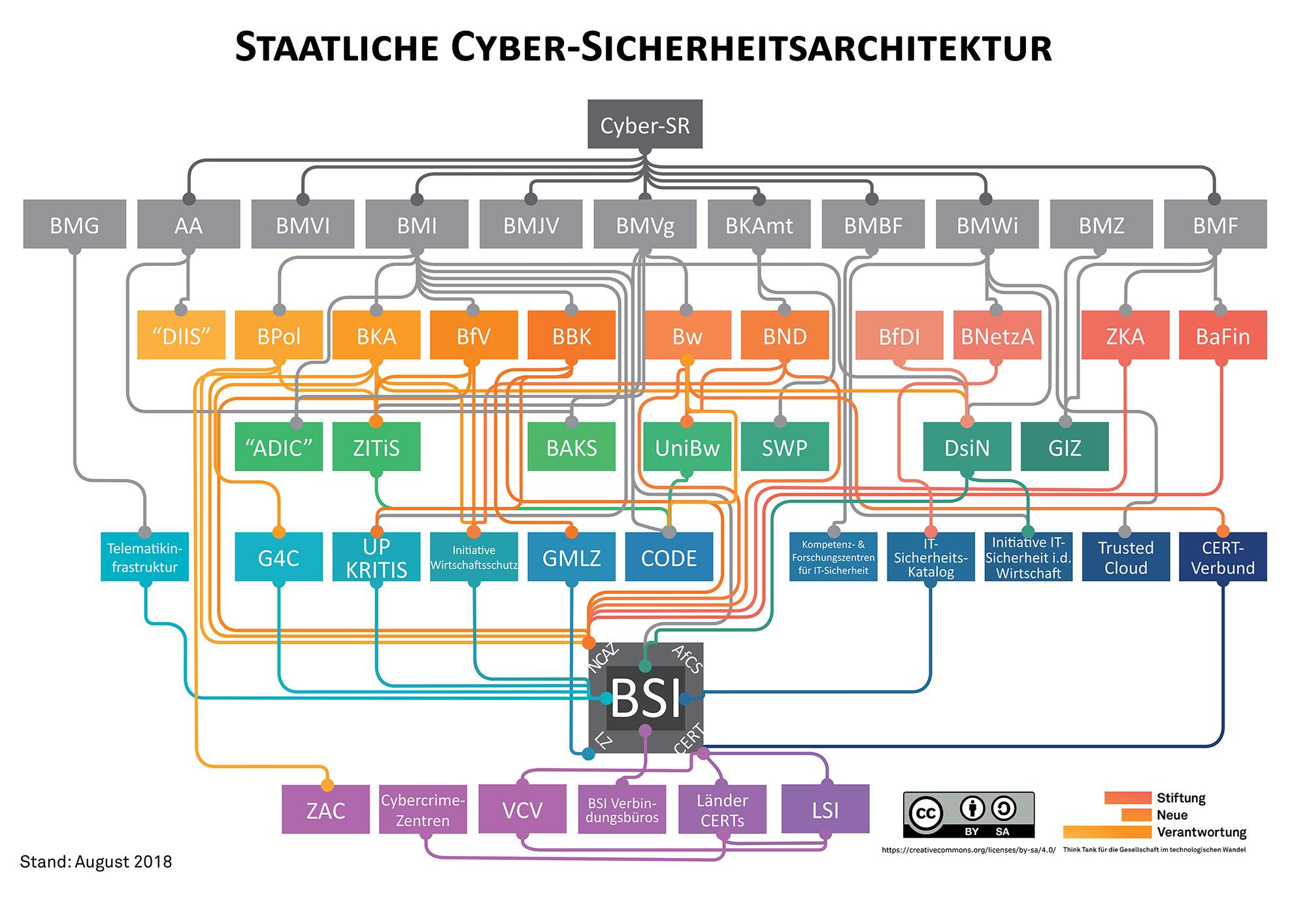 Übersichtsgrafik Zuständigkeiten Cyber-Sicherheitspolitik in Deutschland